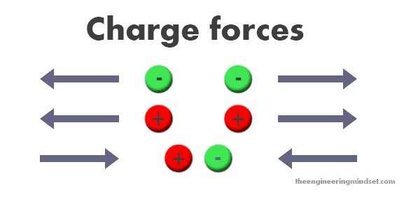 charge forces