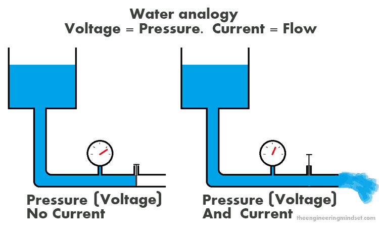 Water Analagy of Electricity