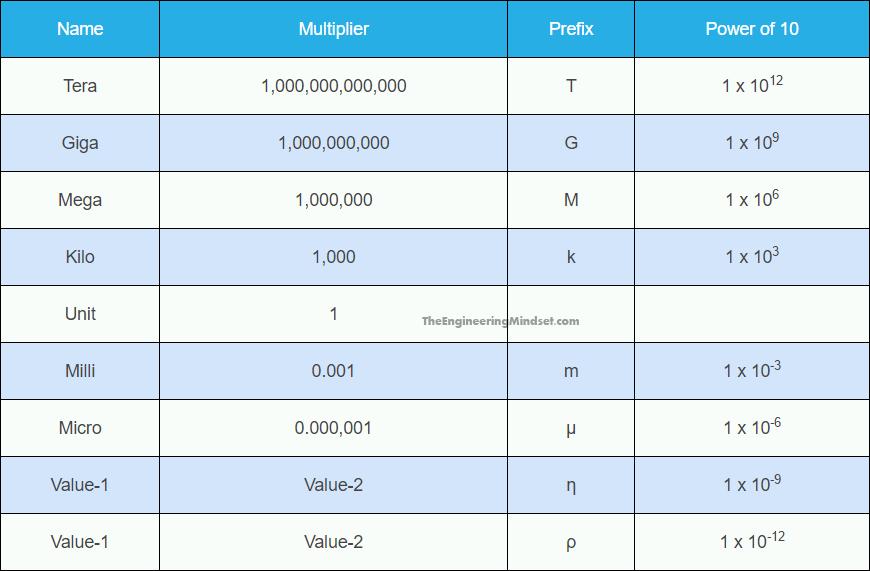 SI Unit prefixes TABLE