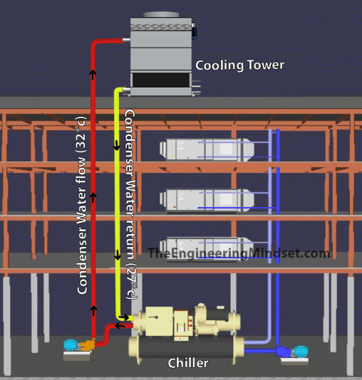Cooling tower circuit