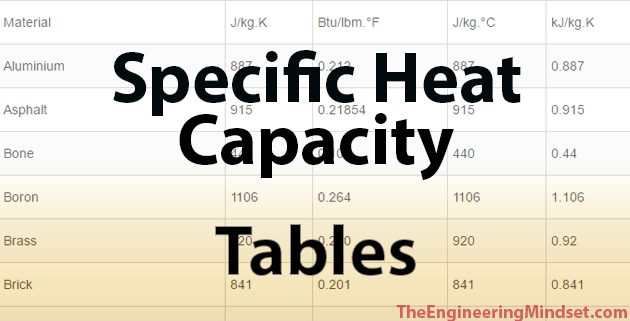 Specific heat capacity of materials the engineering mindset for Specific heat table j gc