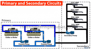 primary side of centralised hvac system