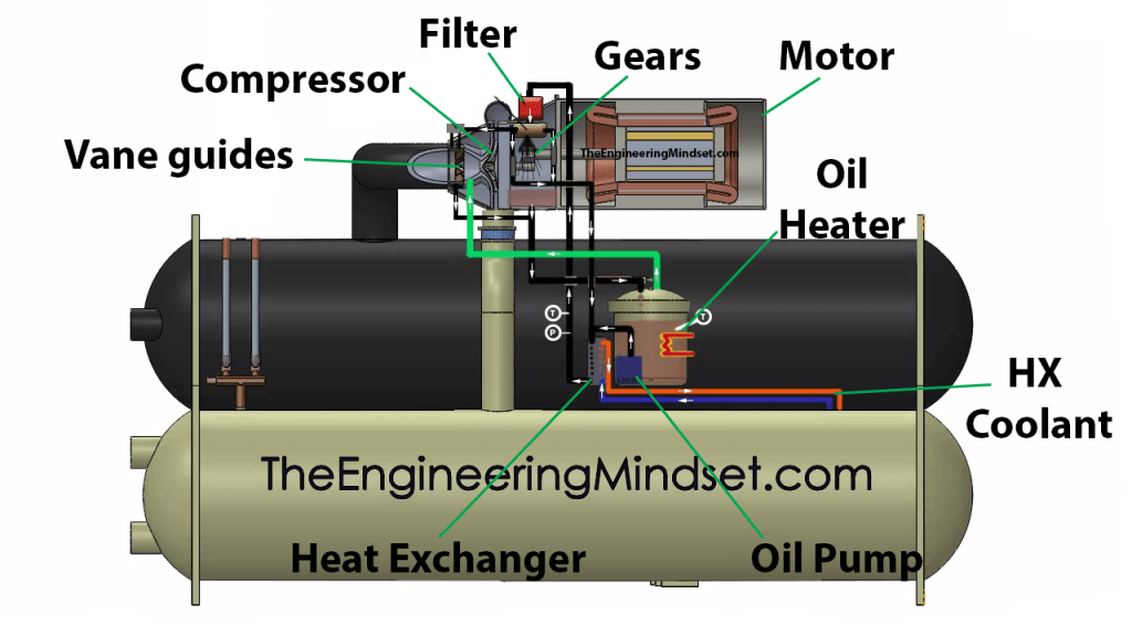 Chiller oil lubrication circuit the engineering mindset