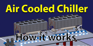 How Air Cooled Chillers work