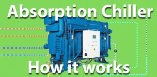 Absorption chiller how it works