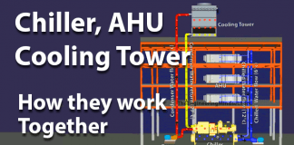How cooling tower, AHU and chiller work together