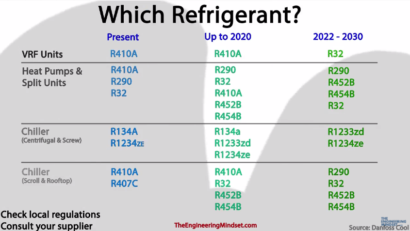 which refrigerant to retrofit