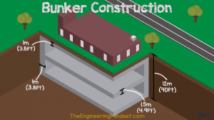 Top Secret WW2 bunker dimensions