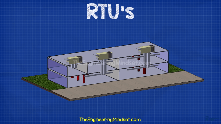 RTU on roof