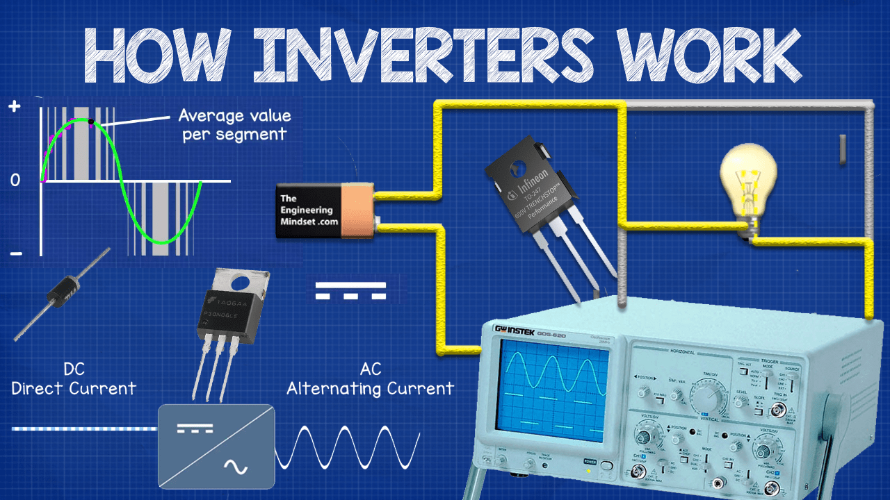 How Inverters Work The Engineering Mindset Electrical World Simple Motor Control Circuit Top Ad