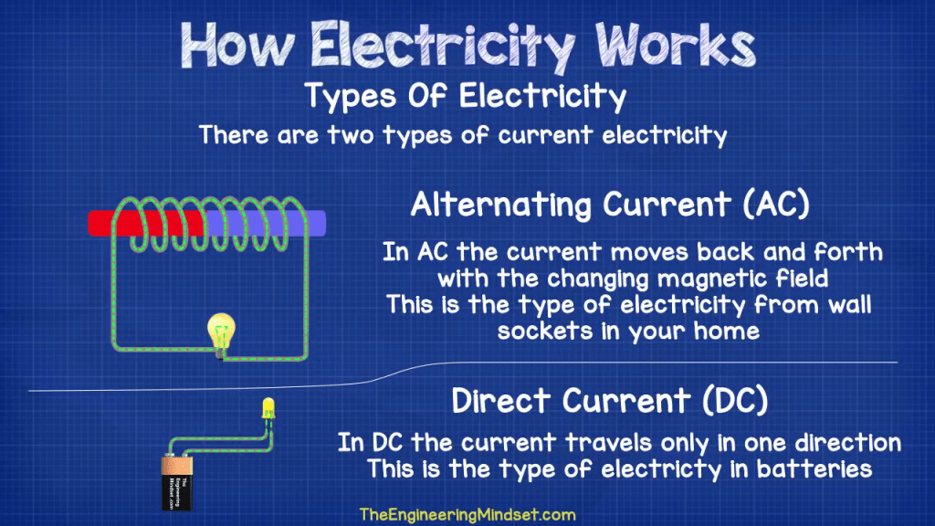 AC vs DC alternating current and direct current