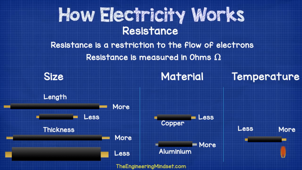 what affects resistance to current in a cable wire