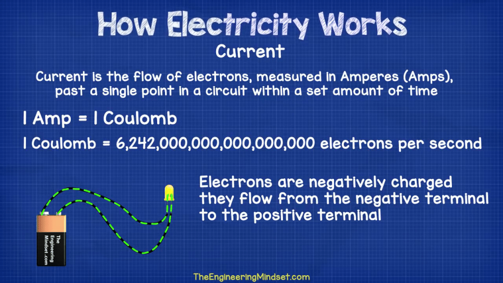 what is an electrical current amp ampere