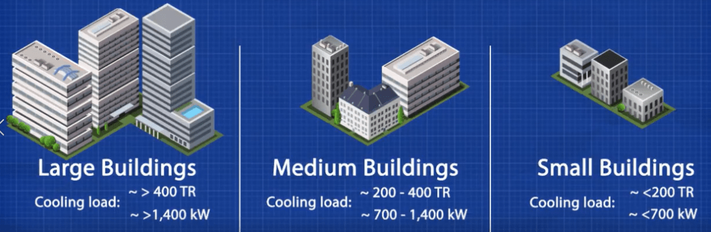 Chiller cooling loads, large medium and small buildings
