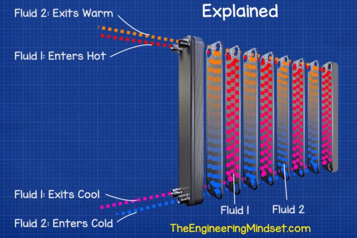 How heat exchangers work