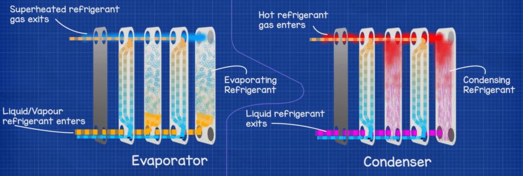 plate heat exchanger evaporator and condenser