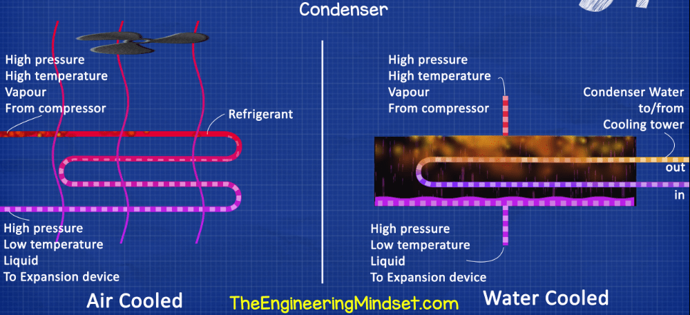 Chiller Condenser essential chiller terminology