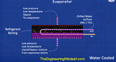 Chiller Evaporator explained
