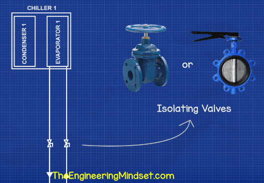 Chiller flow and return with isolating valves