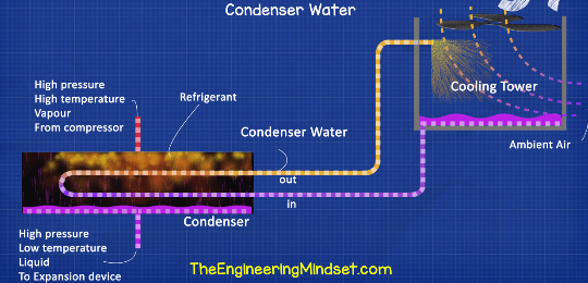 Condenser water circuit explained