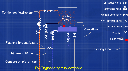 Cooling tower schematic