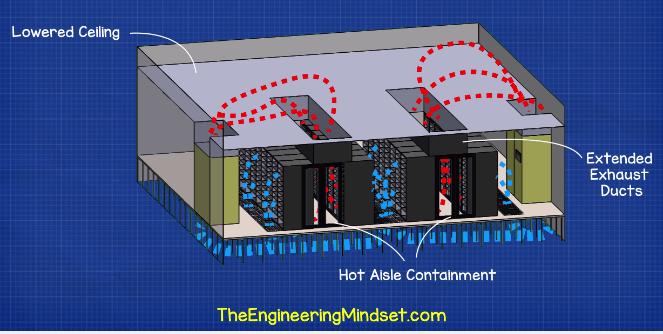 Data Center hot aisle containment