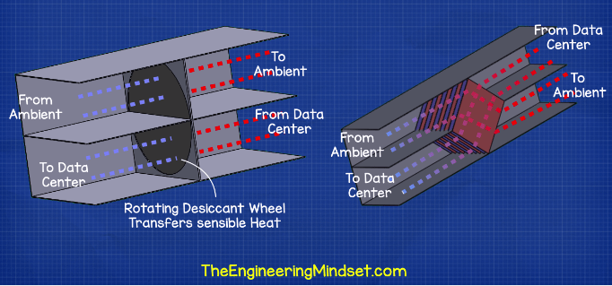 Data center heat exchangers