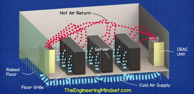 Data Center Raised Floor The Engineering Mindset