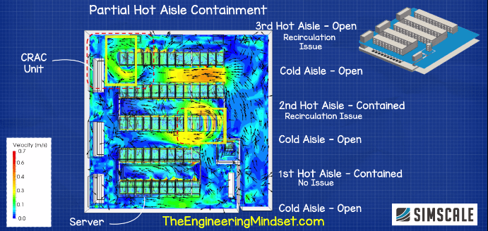 Hot aisle containment CFD data center