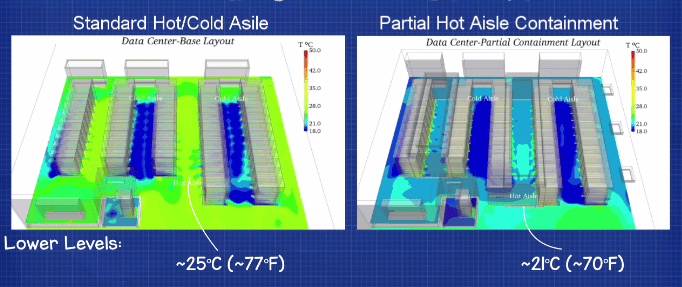 Hot and cold aisle vs hot aisle containment CFD