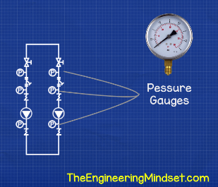 Pump set pressure gauges