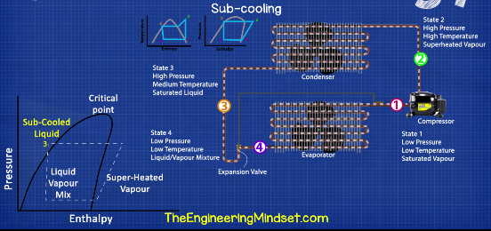 Subcooling refrieration