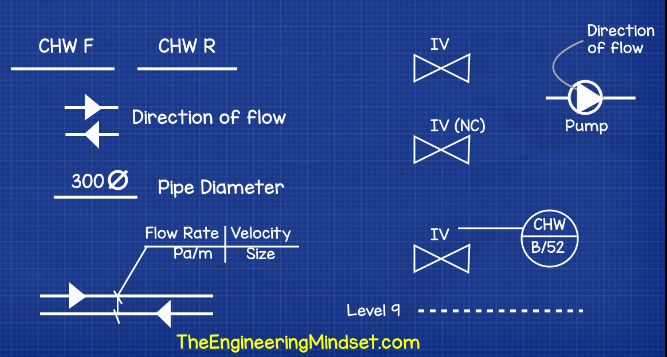 notes on reading a chilled water schematic