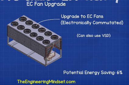EC fan upgrade on Air Cooled chiller