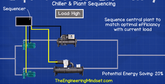 Chiller plant sequencer