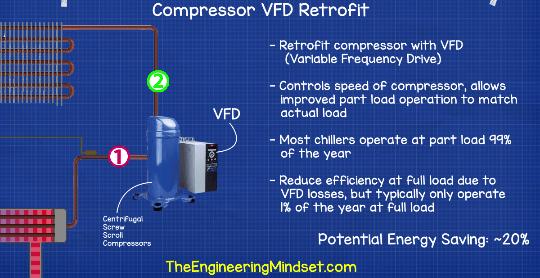 VFD Compressor retrofit