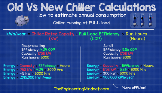 Energy saving from replacing a chiller full load COP