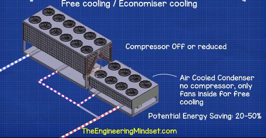Free air cooler