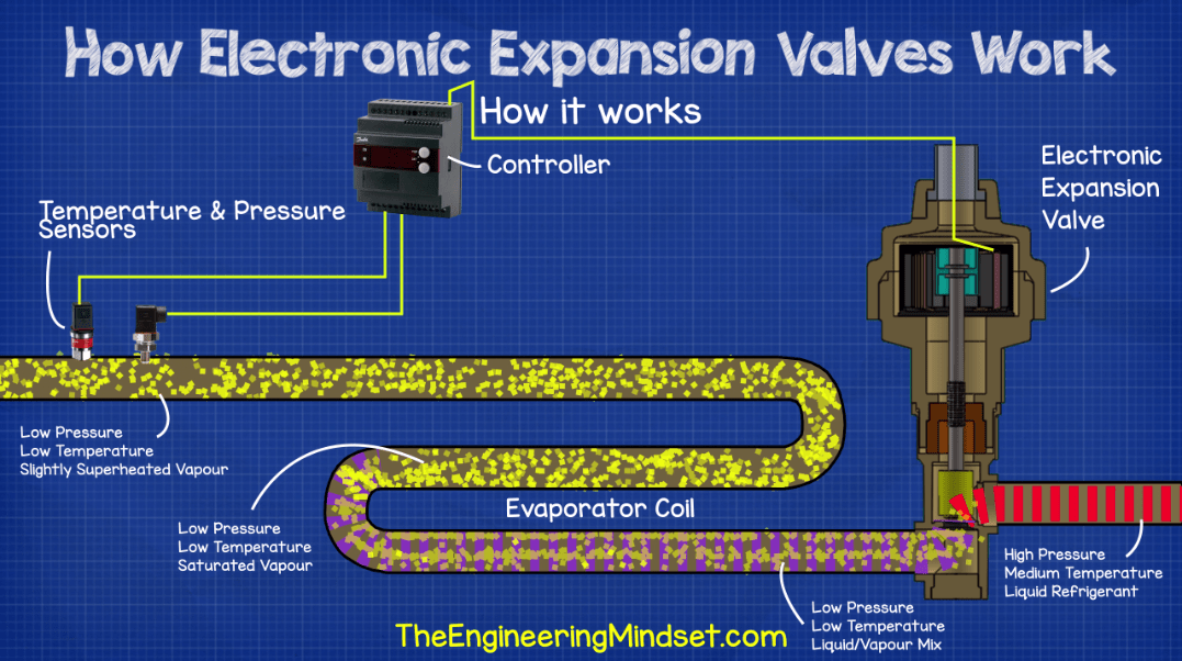 How an electronic expansion valve works - working principle