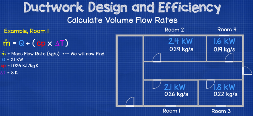 Air mass flow rate calculation for each room