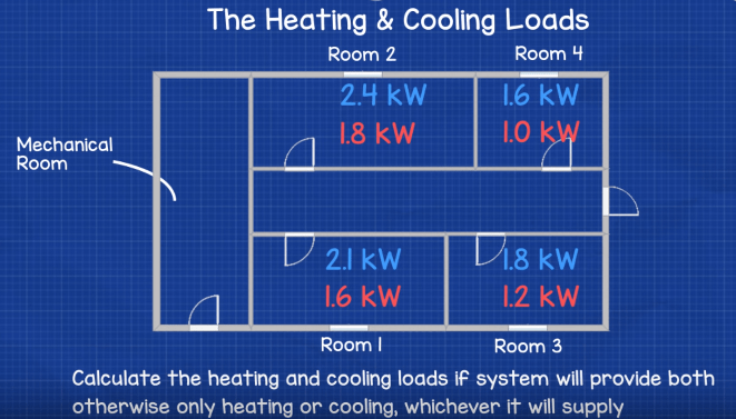Building heating and cooling loads - duct sizing