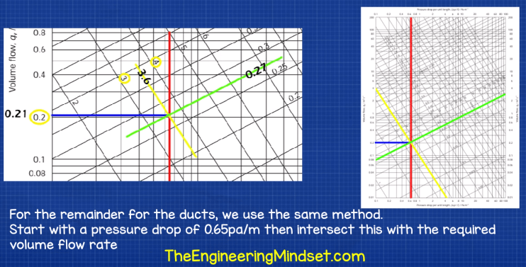 Duct sizing equal pressure method
