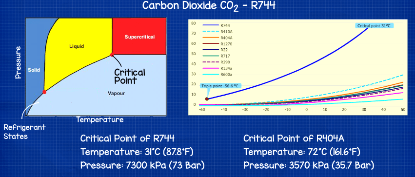 critical point of r744 co2 vs r404a