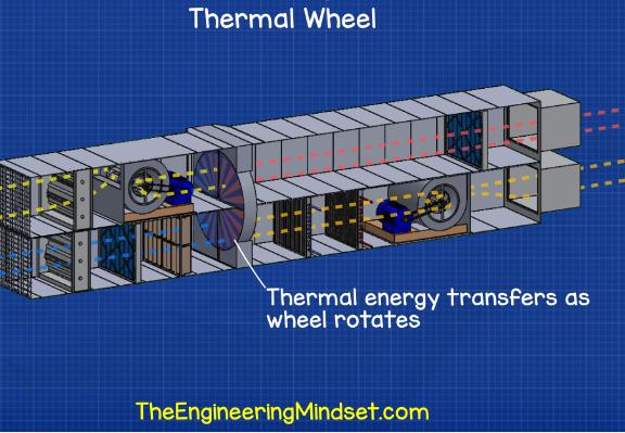 AHU heat wheel, thermal wheel