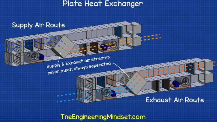 AHU plate heat exchanger - How air handling units work