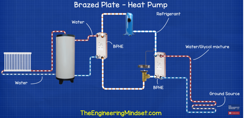 Brazed plate heat exchanger heat pump ground source