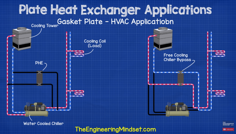 Gasket plate heat exchanger application hvac