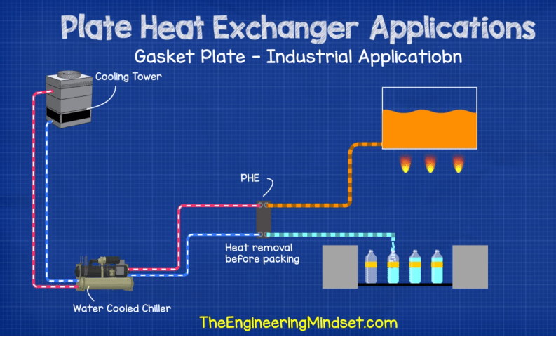 Gasket plate heat exchanger industrial application