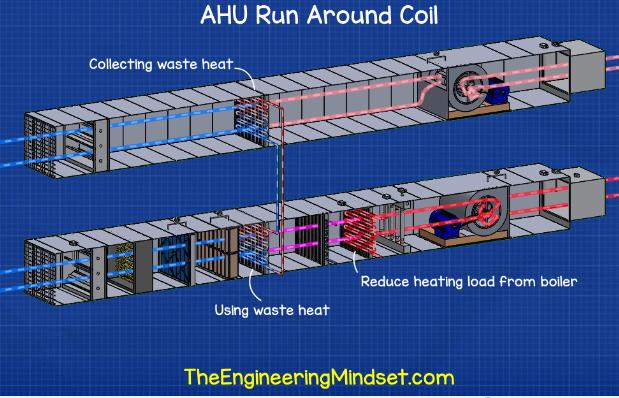 Run around coil - Air handling unit