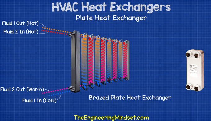 Brazed plate heat exchanger working principle